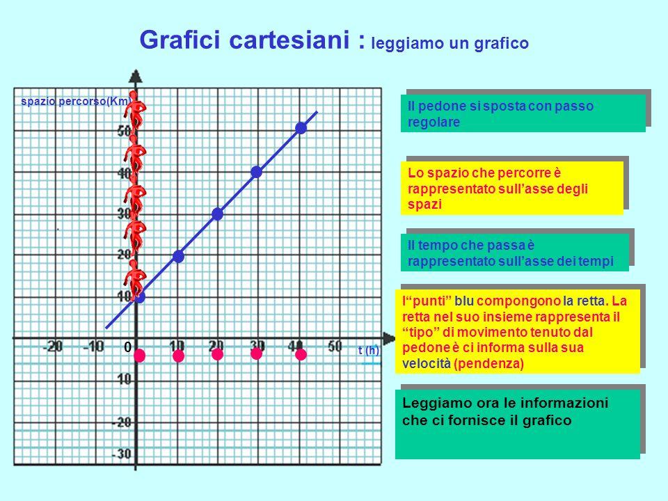 Grafici cartesiani : leggiamo un grafico
