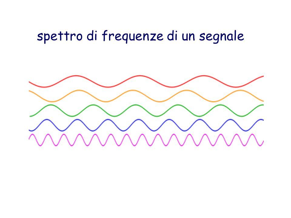 spettro di frequenze di un segnale