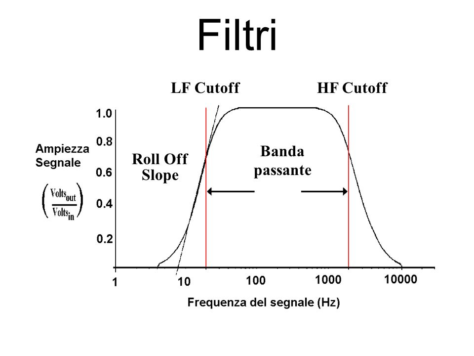 Filtri LF Cutoff HF Cutoff Banda passante Roll Off Slope