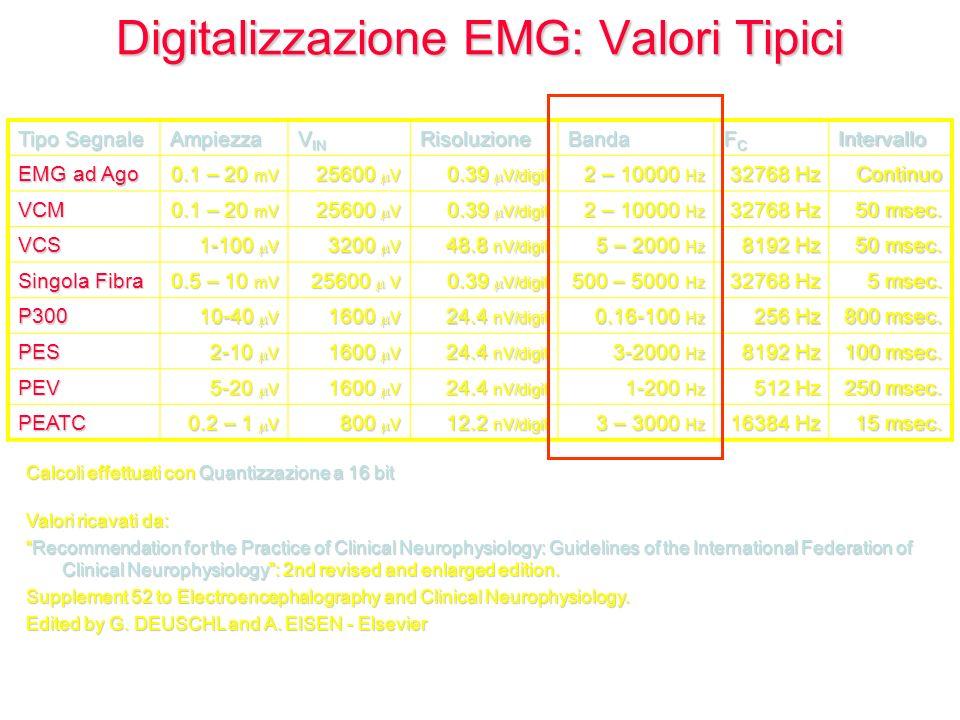 Digitalizzazione EMG: Valori Tipici