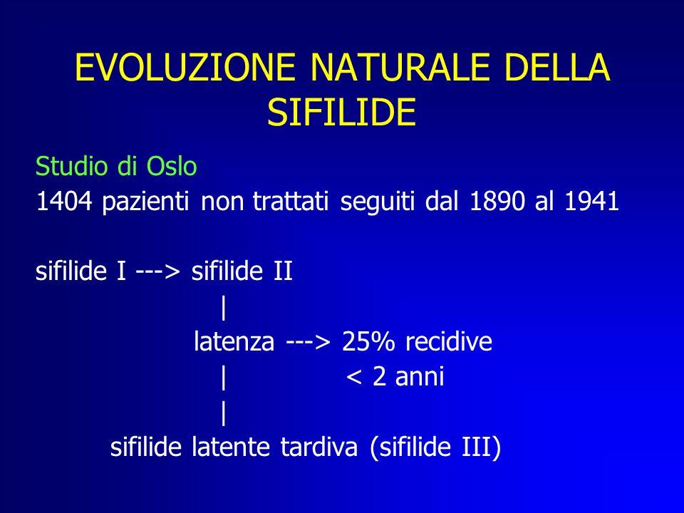 EVOLUZIONE NATURALE DELLA SIFILIDE