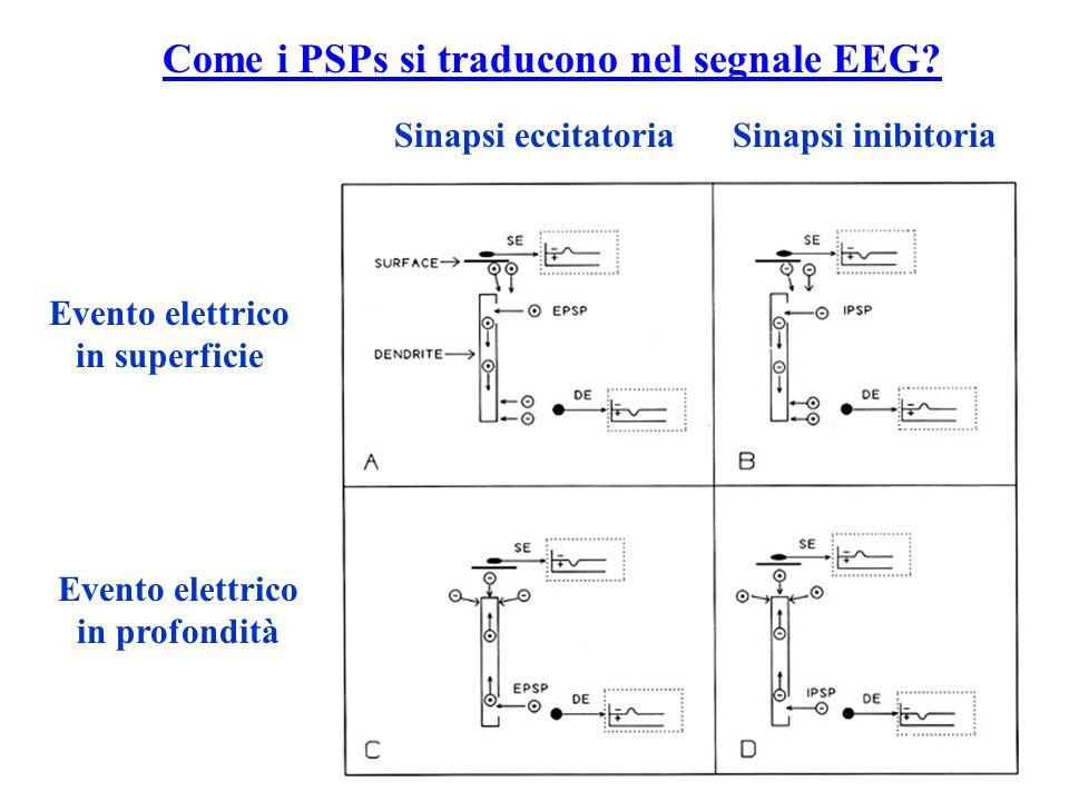 Evento elettrico in superficie Evento elettrico in profondità