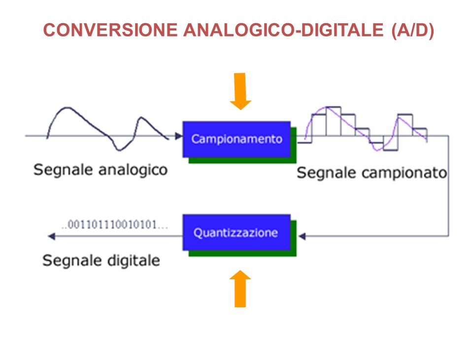CONVERSIONE ANALOGICO-DIGITALE (A/D)