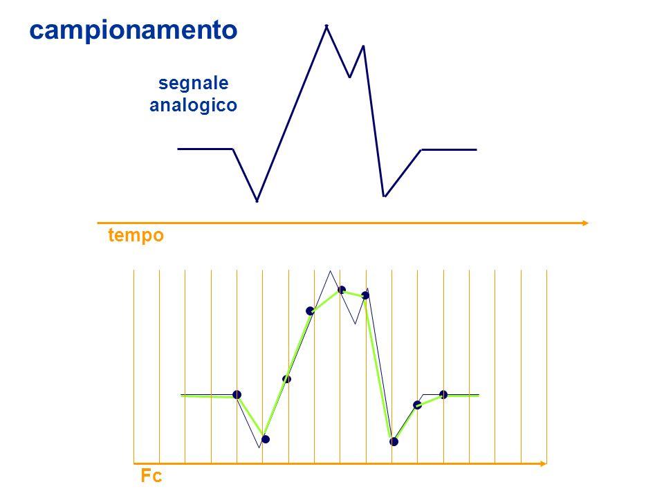 campionamento segnale analogico tempo Fc