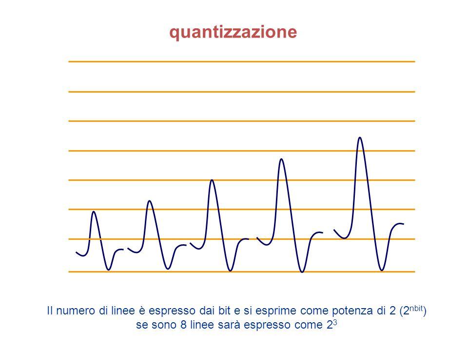 quantizzazione Il numero di linee è espresso dai bit e si esprime come potenza di 2 (2nbit) se sono 8 linee sarà espresso come 23.
