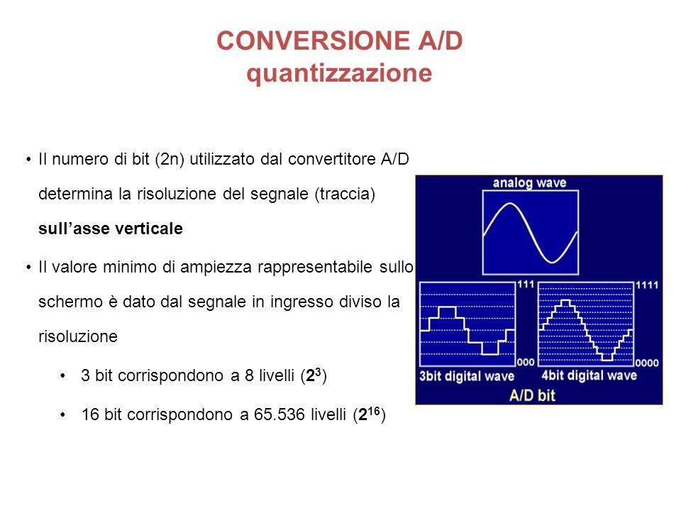 CONVERSIONE A/D quantizzazione