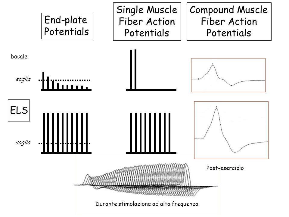 Durante stimolazione ad alta frequenza