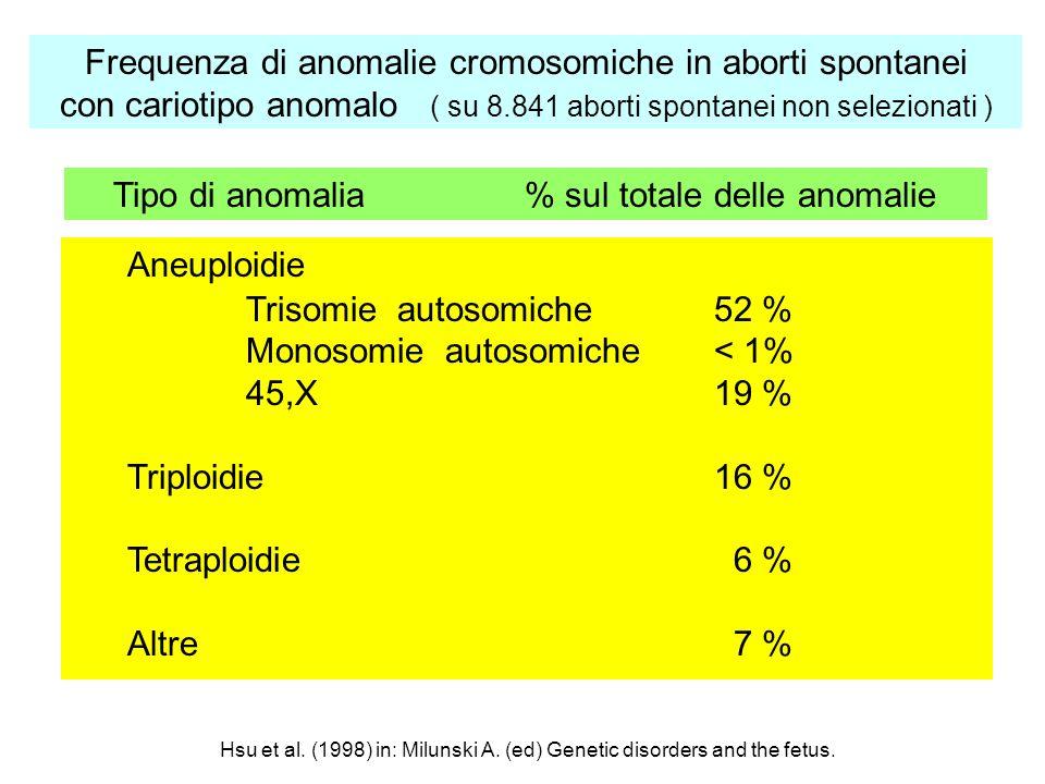 Tipo di anomalia % sul totale delle anomalie