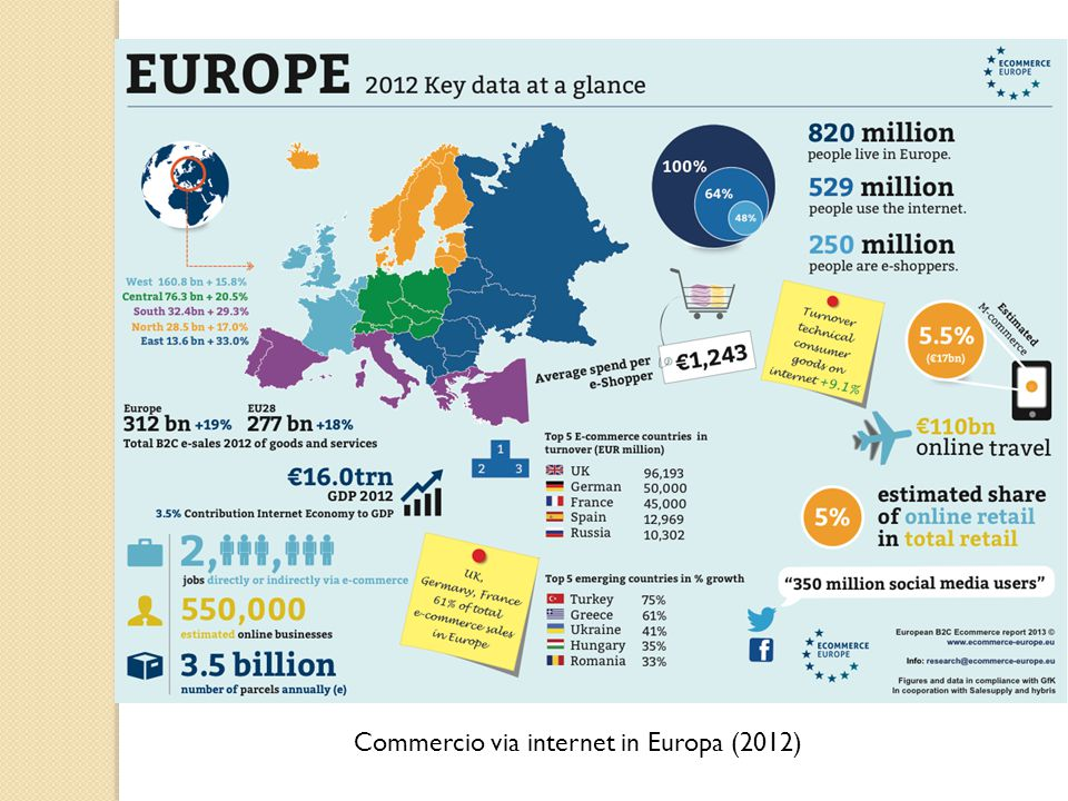 Commercio via internet in Europa (2012)