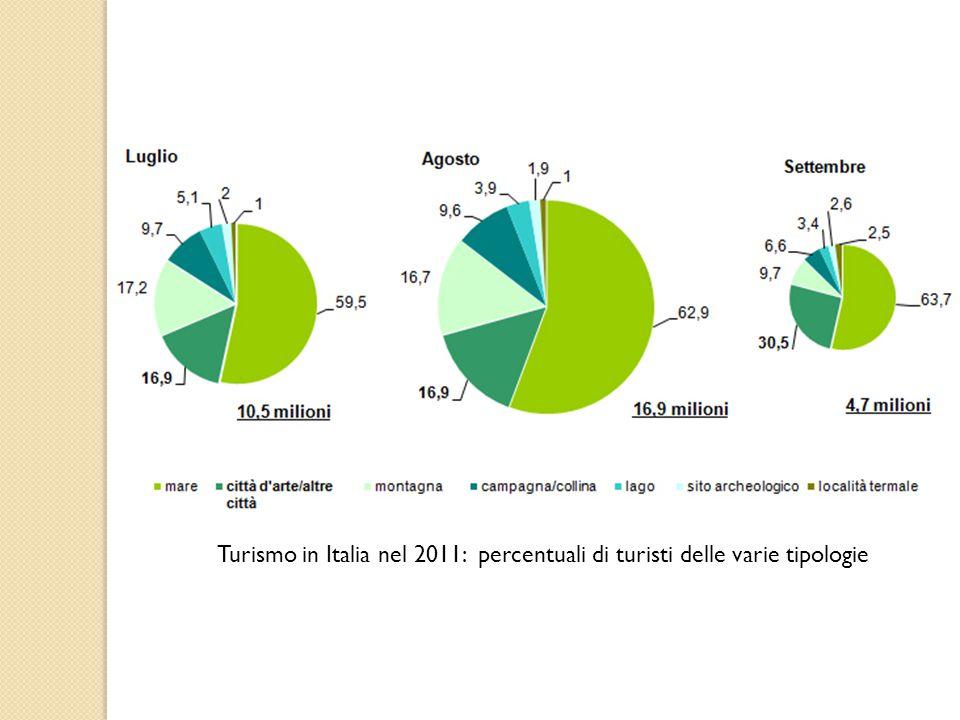 Turismo in Italia nel 2011: percentuali di turisti delle varie tipologie
