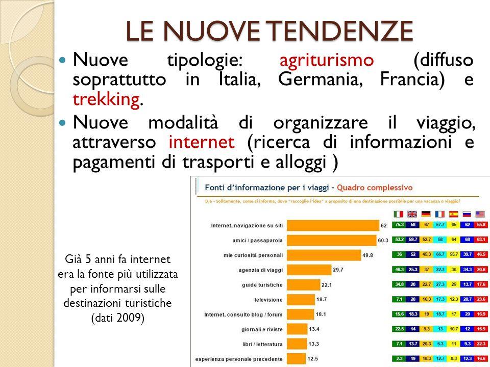 LE NUOVE TENDENZE Nuove tipologie: agriturismo (diffuso soprattutto in Italia, Germania, Francia) e trekking.