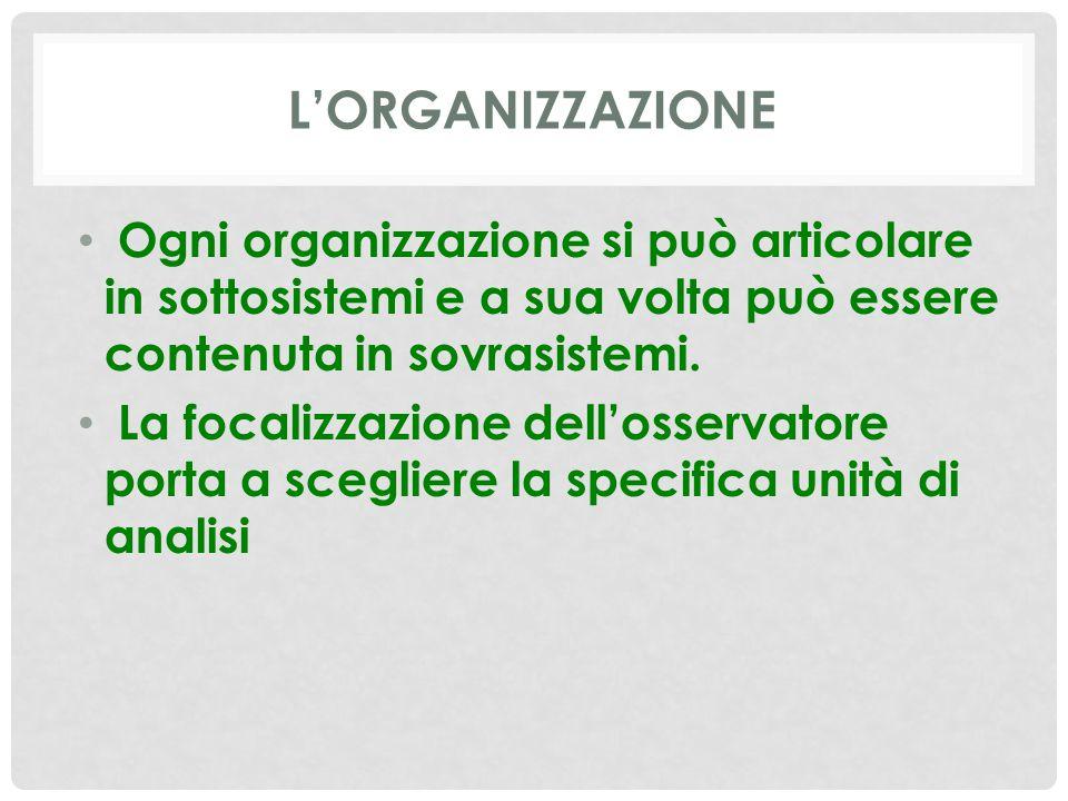 L'ORGANIZZAZIONE Ogni organizzazione si può articolare in sottosistemi e a sua volta può essere contenuta in sovrasistemi.