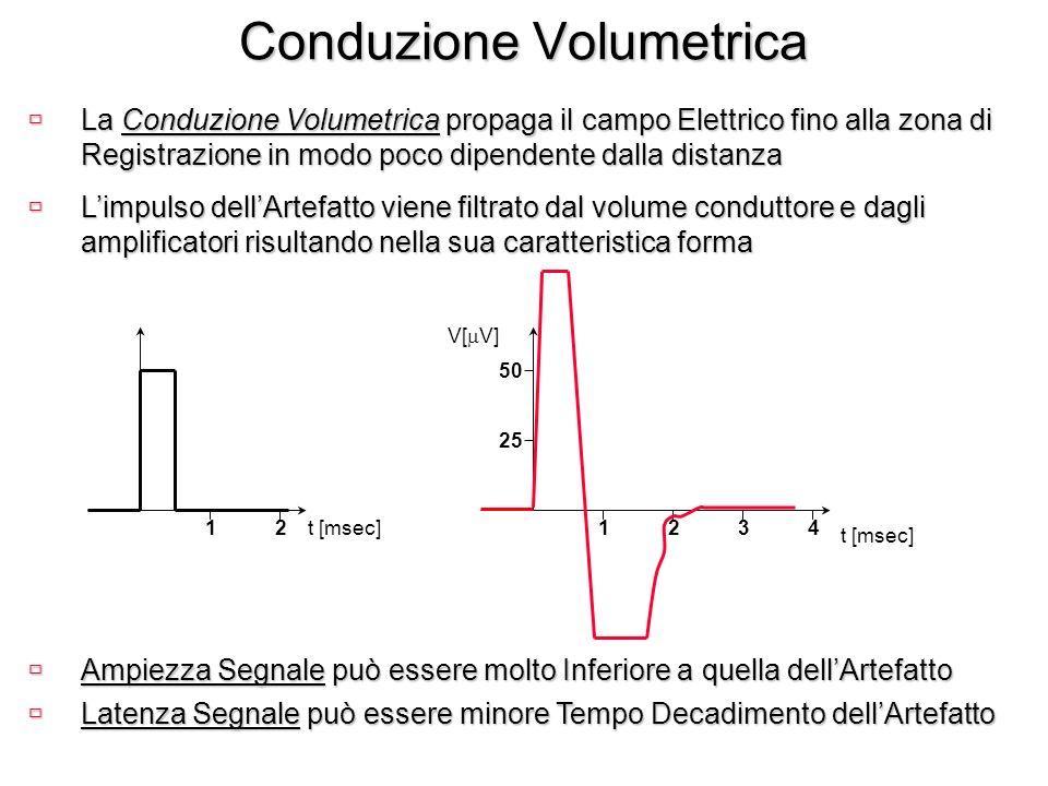 Conduzione Volumetrica