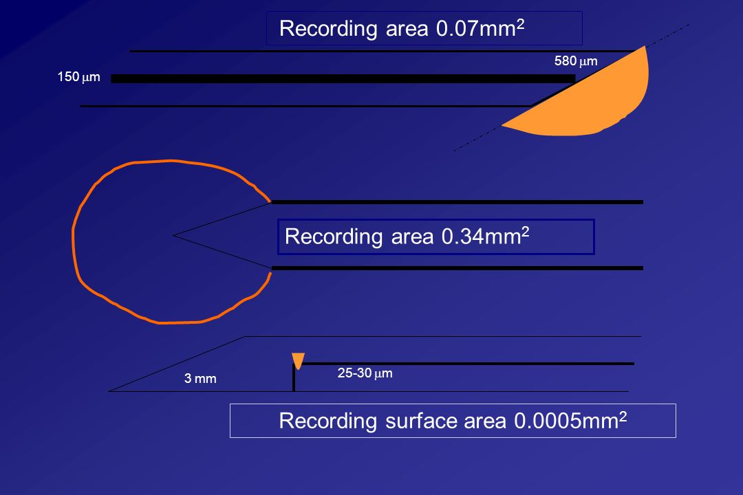 Recording surface area 0.0005mm2