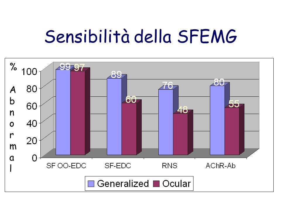 Sensibilità della SFEMG