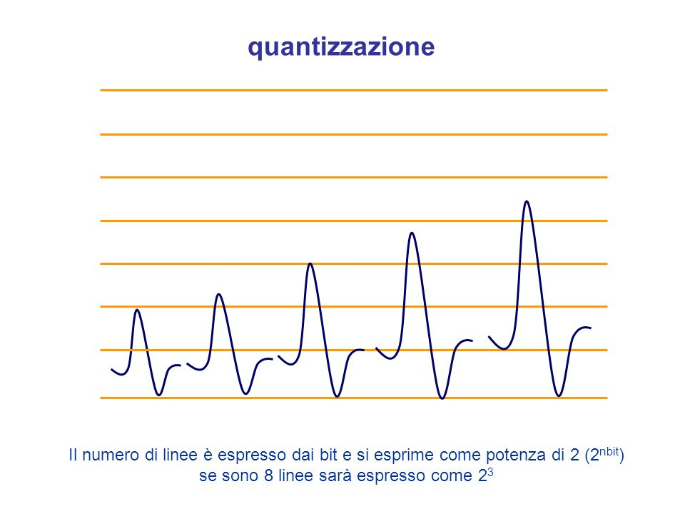 quantizzazioneIl numero di linee è espresso dai bit e si esprime come potenza di 2 (2nbit) se sono 8 linee sarà espresso come 23.