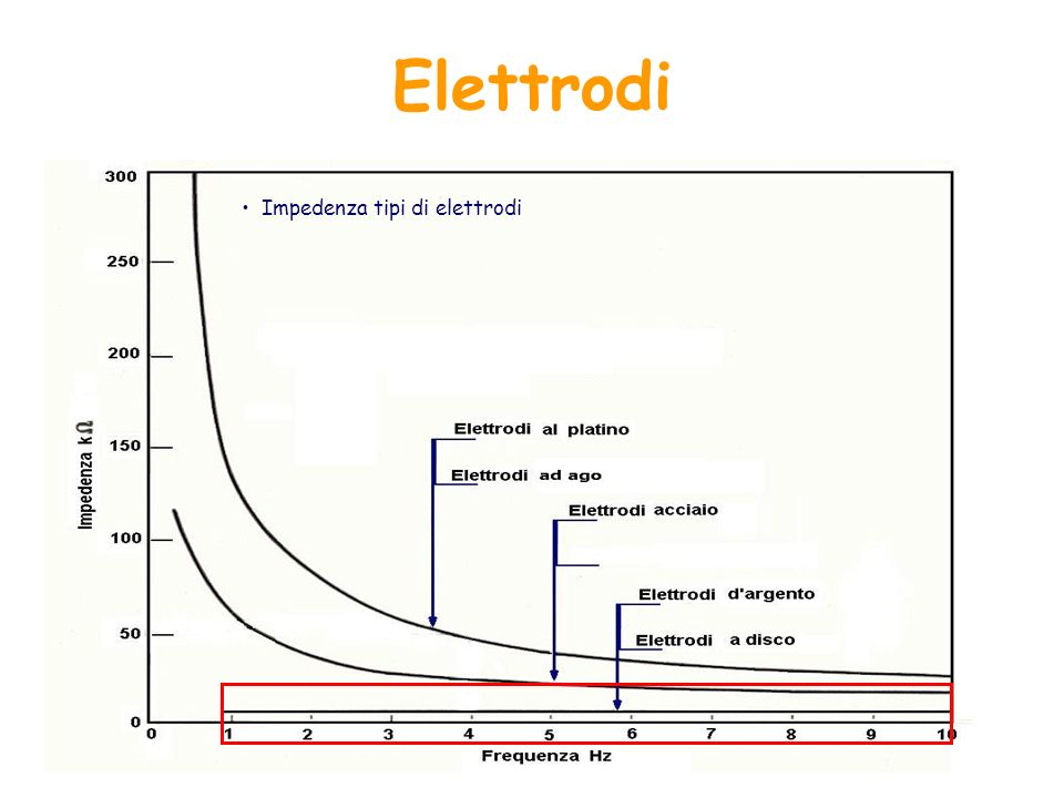 Elettrodi Impedenza tipi di elettrodi