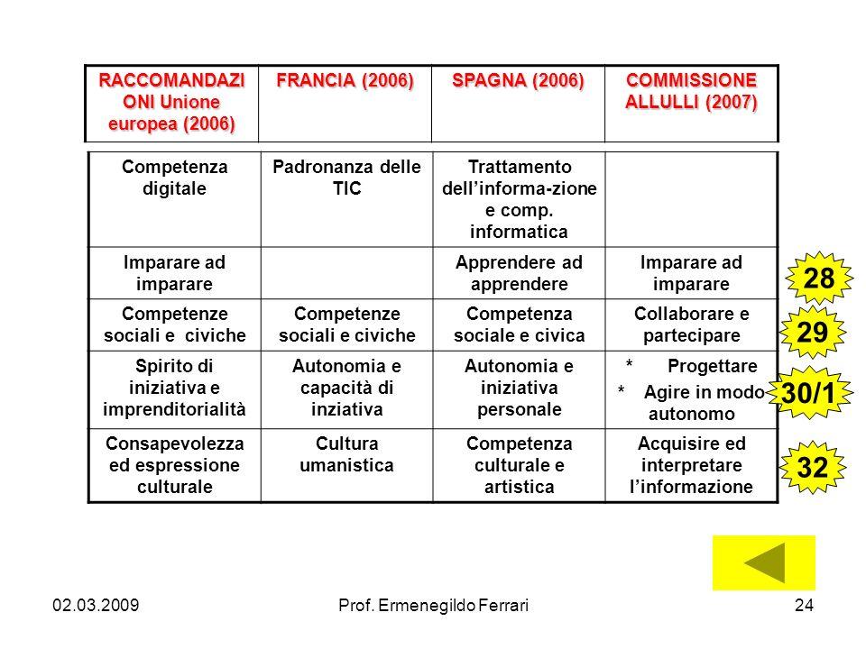 28 29 30/1 32 RACCOMANDAZIONI Unione europea (2006) FRANCIA (2006)