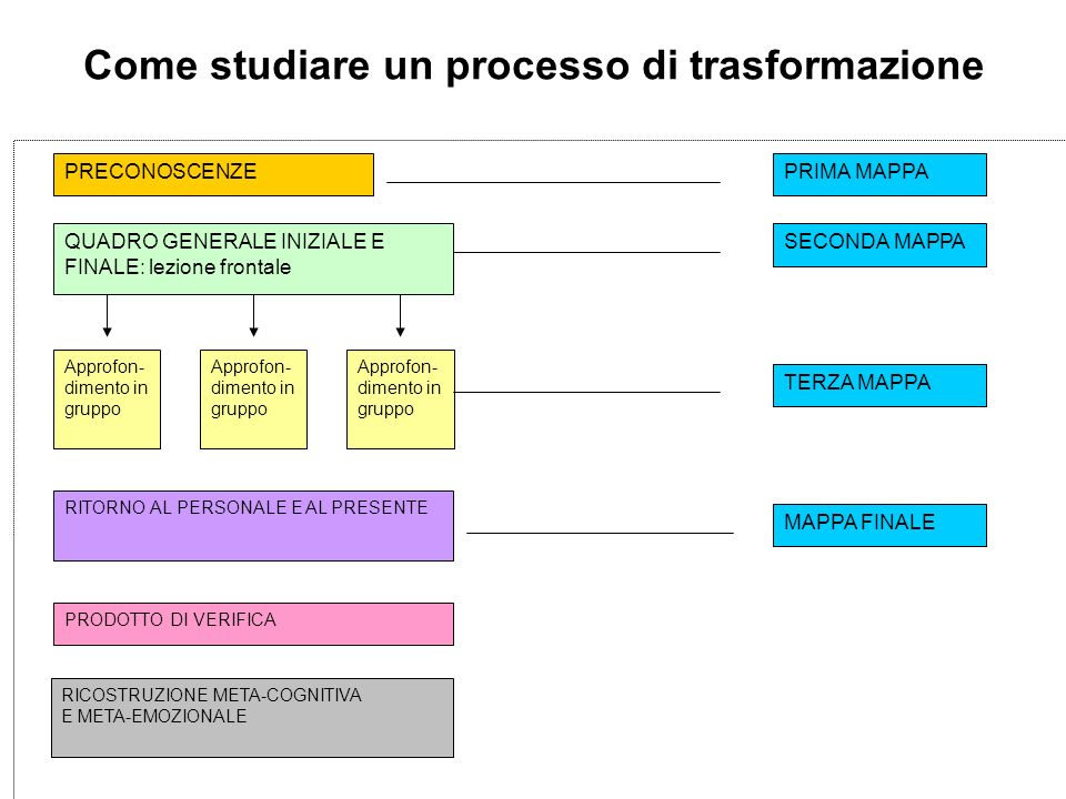 Come studiare un processo di trasformazione