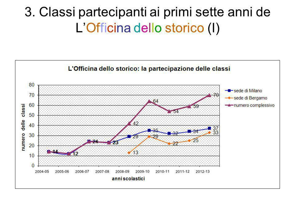 3. Classi partecipanti ai primi sette anni de L'Officina dello storico (I)