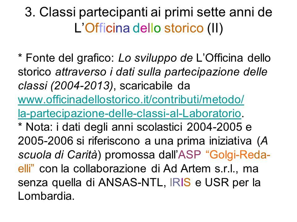 3. Classi partecipanti ai primi sette anni de L'Officina dello storico (II)