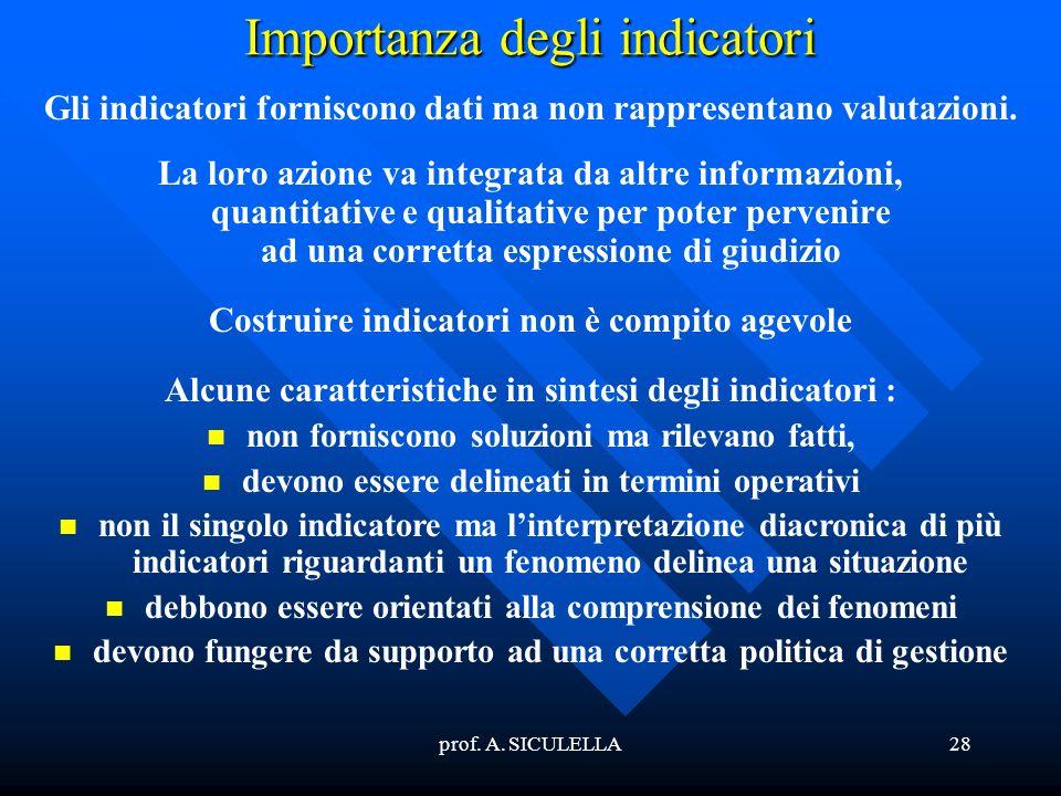 Importanza degli indicatori
