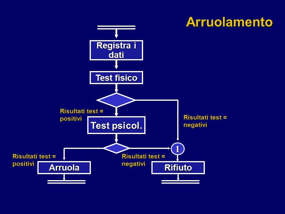 Arruolamento Test psicol. 1 Registra i dati Test fisico Arruola