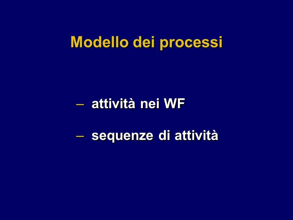 Modello dei processi attività nei WF sequenze di attività