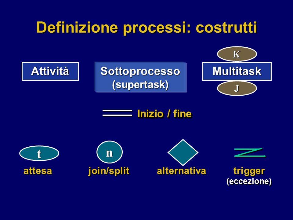 Definizione processi: costrutti Sottoprocesso (supertask)
