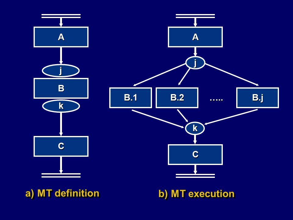 a) MT definition b) MT execution