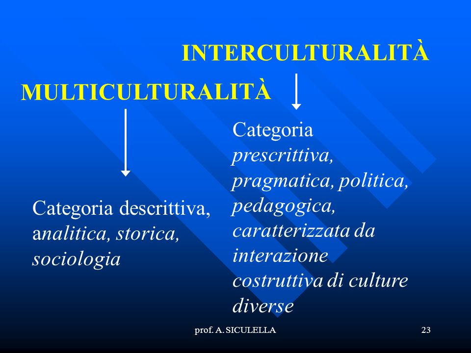 INTERCULTURALITÀ MULTICULTURALITÀ