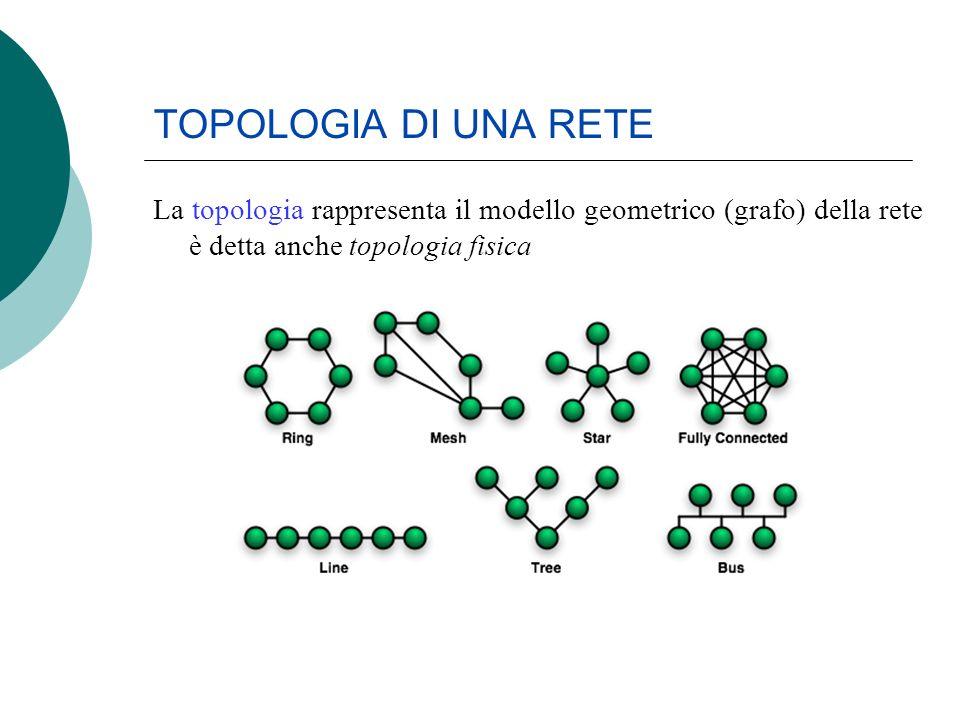 TOPOLOGIA DI UNA RETE La topologia rappresenta il modello geometrico (grafo) della rete è detta anche topologia fisica.