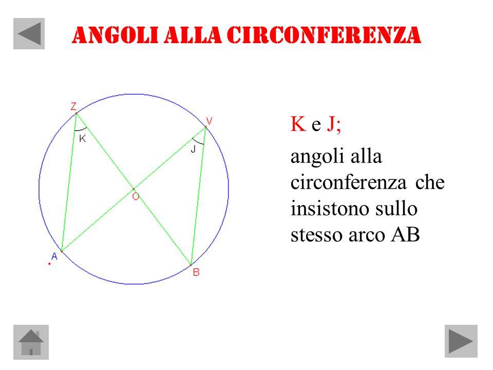ANGOLI ALLA CIRCONFERENZA