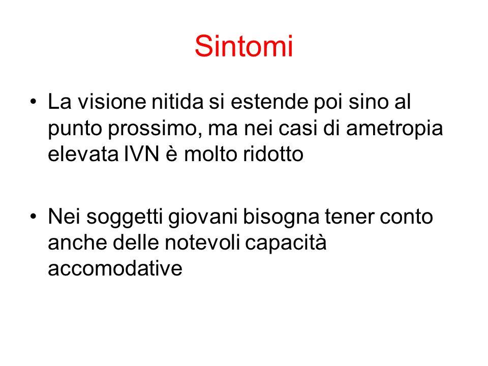 Sintomi La visione nitida si estende poi sino al punto prossimo, ma nei casi di ametropia elevata IVN è molto ridotto.
