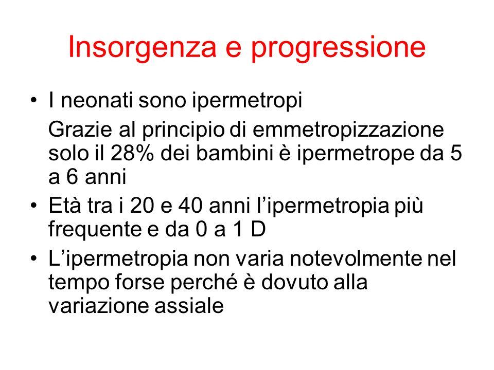 Insorgenza e progressione