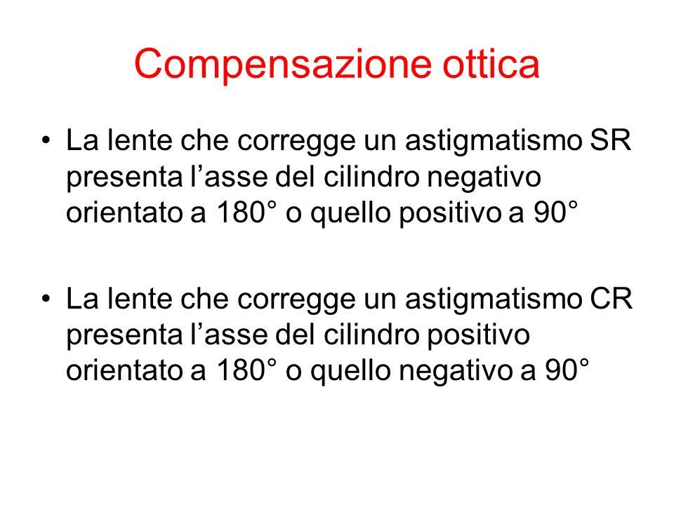Compensazione ottica La lente che corregge un astigmatismo SR presenta l'asse del cilindro negativo orientato a 180° o quello positivo a 90°