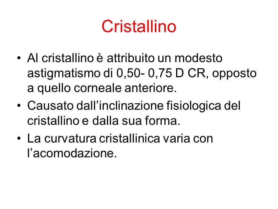 Cristallino Al cristallino è attribuito un modesto astigmatismo di 0,50- 0,75 D CR, opposto a quello corneale anteriore.