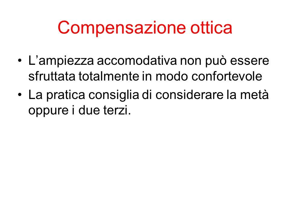 Compensazione ottica L'ampiezza accomodativa non può essere sfruttata totalmente in modo confortevole.