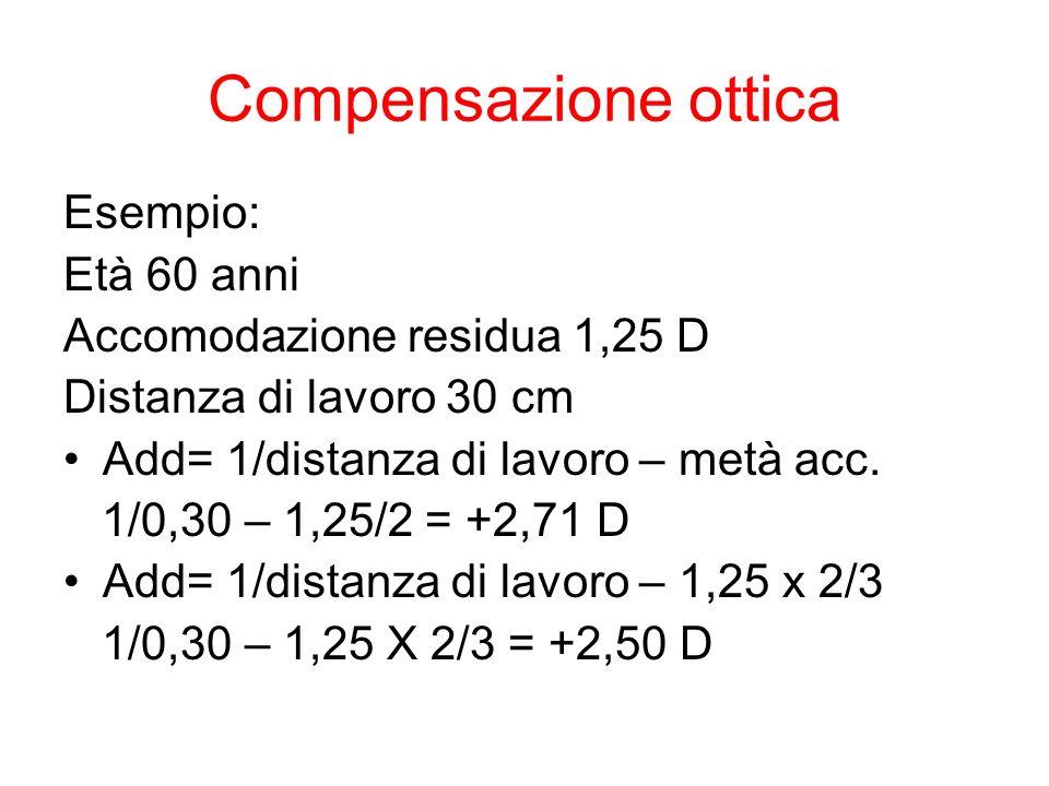 Compensazione ottica Esempio: Età 60 anni Accomodazione residua 1,25 D