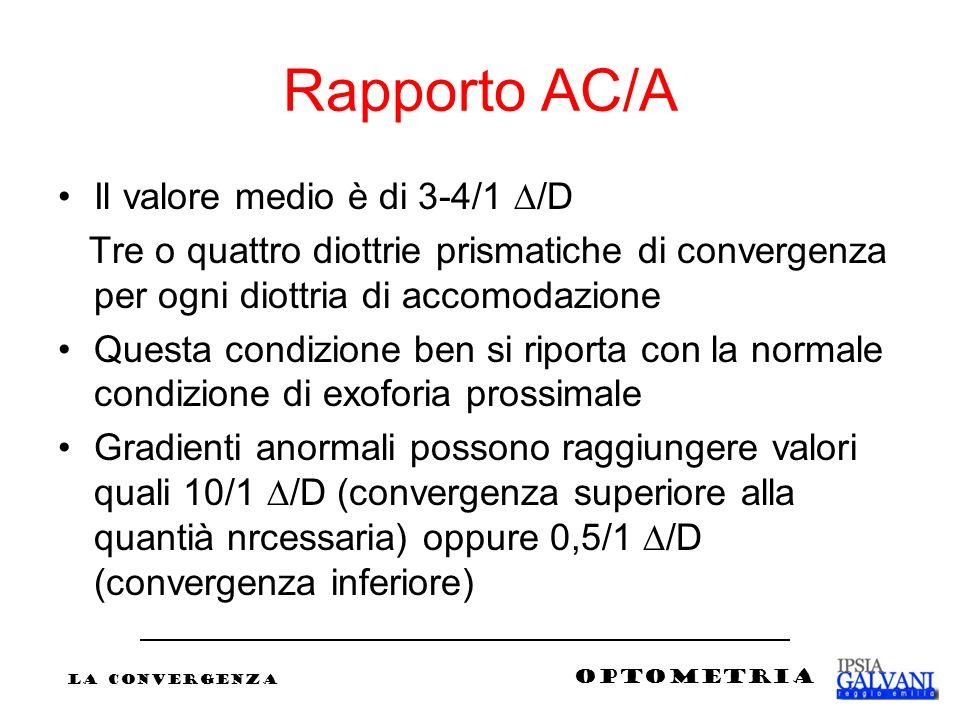 Rapporto AC/A Il valore medio è di 3-4/1 ∆/D