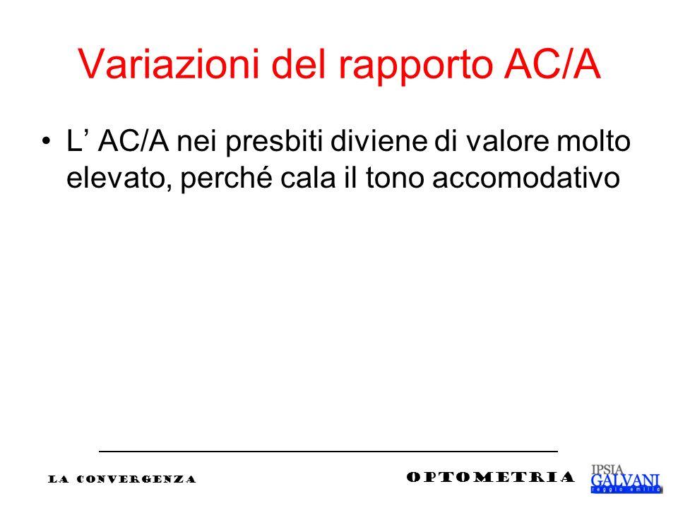 Variazioni del rapporto AC/A