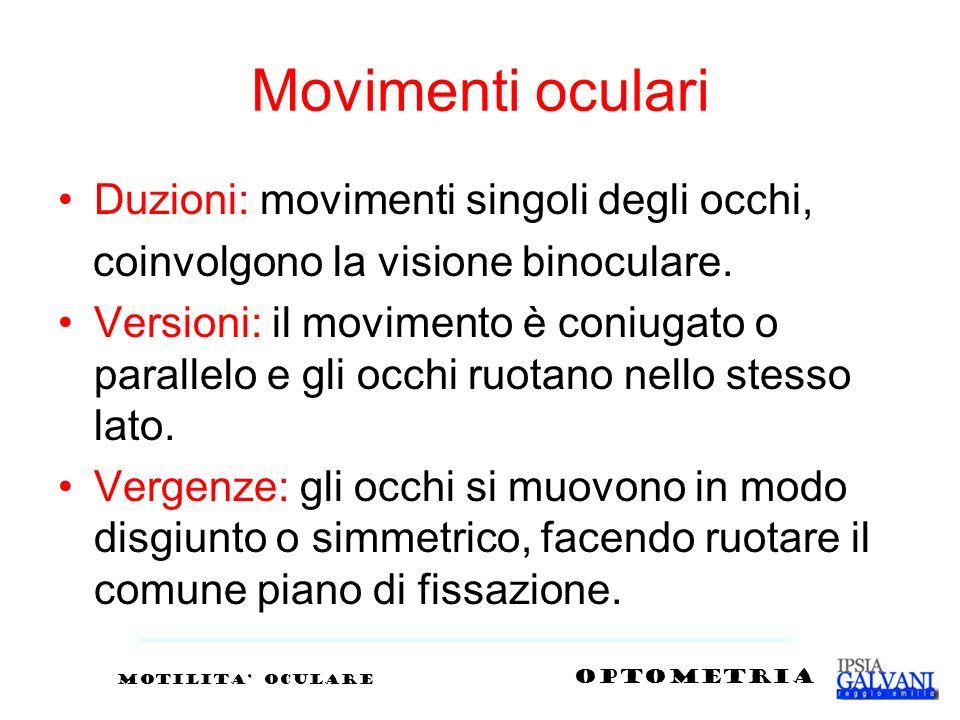 Movimenti oculari Duzioni: movimenti singoli degli occhi,