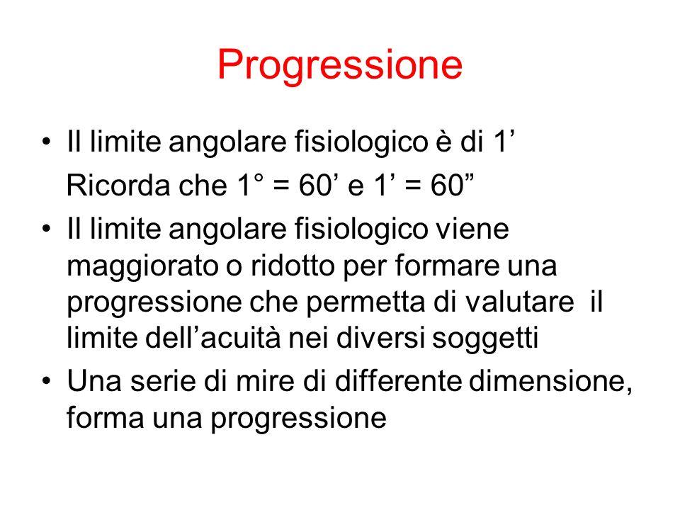 Progressione Il limite angolare fisiologico è di 1'