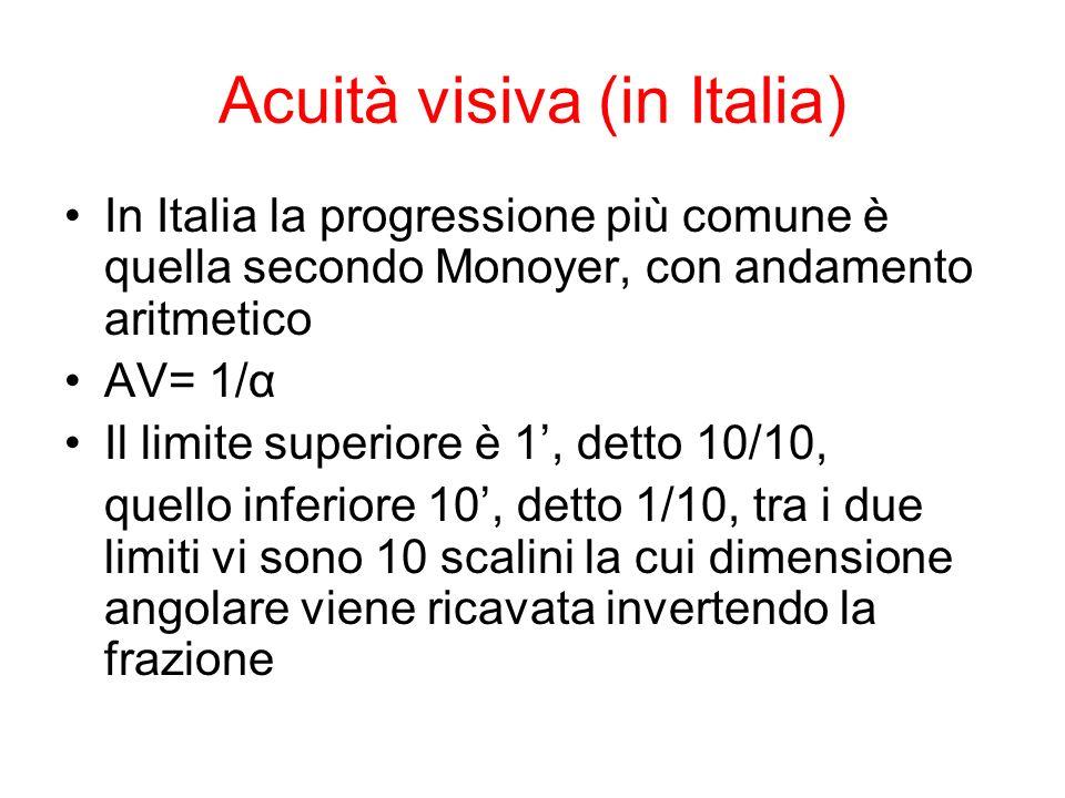 Acuità visiva (in Italia)