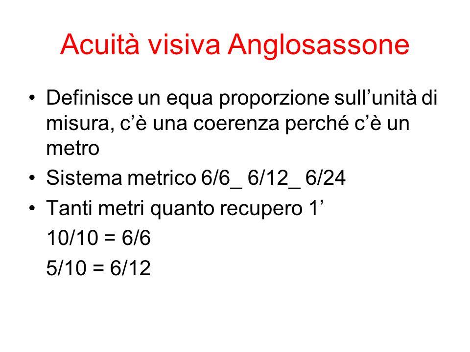 Acuità visiva Anglosassone