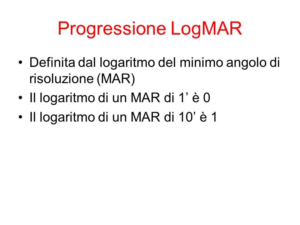 Progressione LogMAR Definita dal logaritmo del minimo angolo di risoluzione (MAR) Il logaritmo di un MAR di 1' è 0.