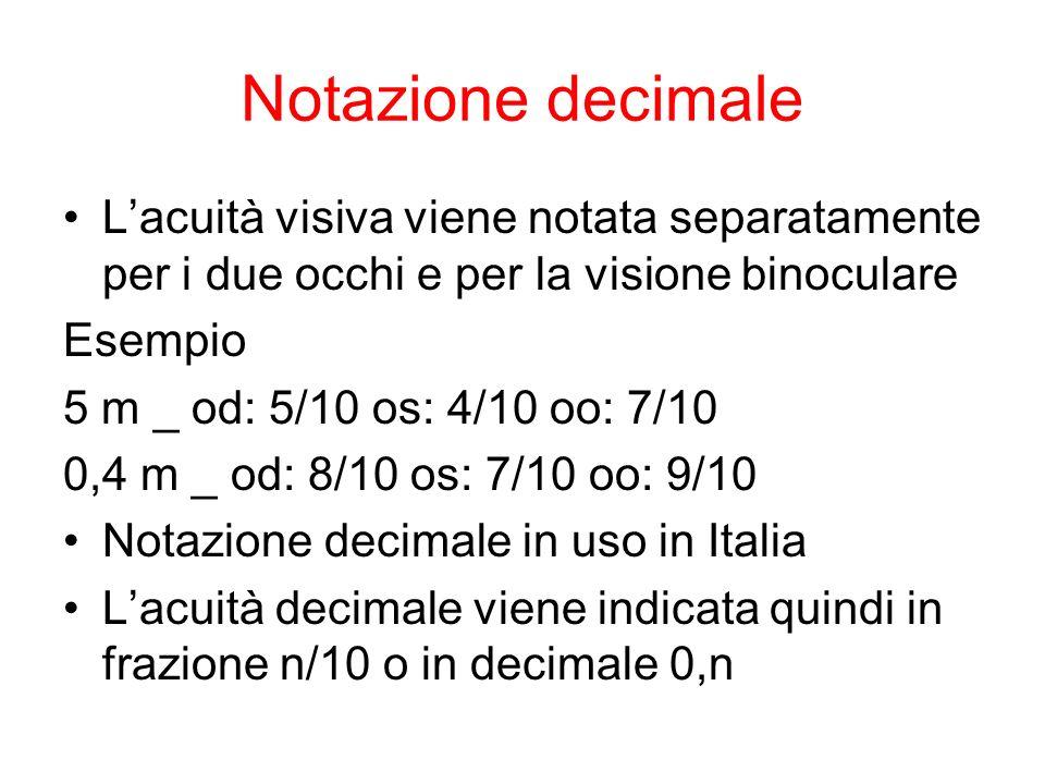 Notazione decimale L'acuità visiva viene notata separatamente per i due occhi e per la visione binoculare.