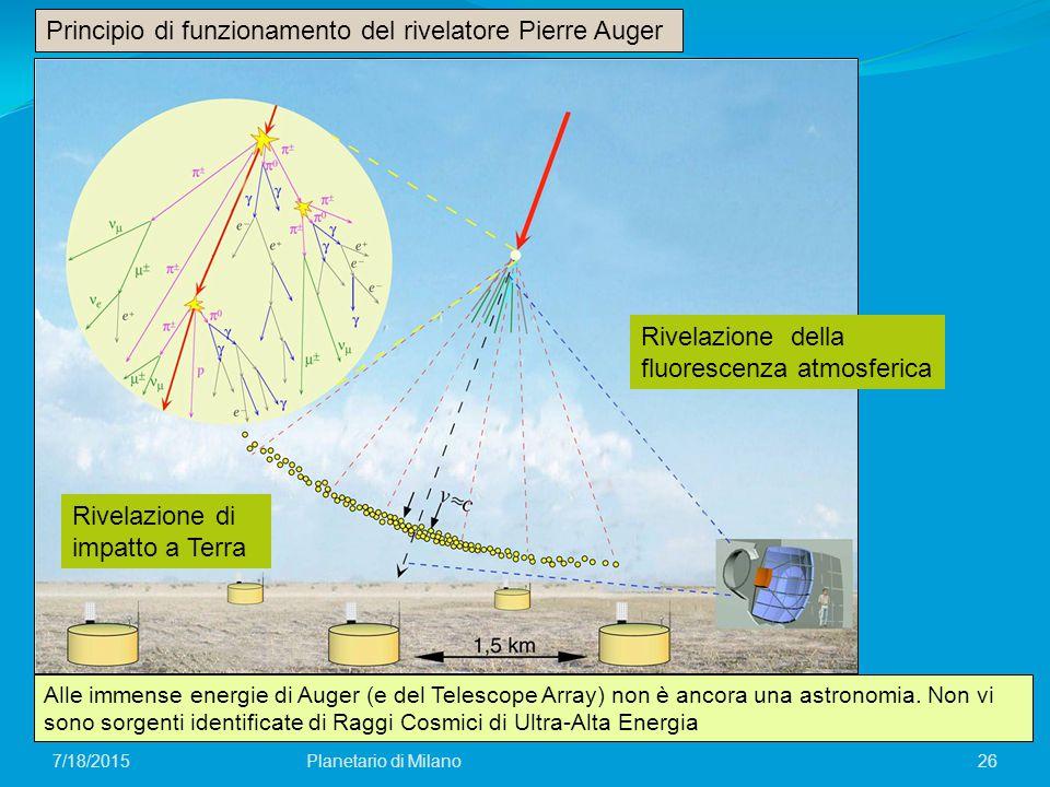 Principio di funzionamento del rivelatore Pierre Auger