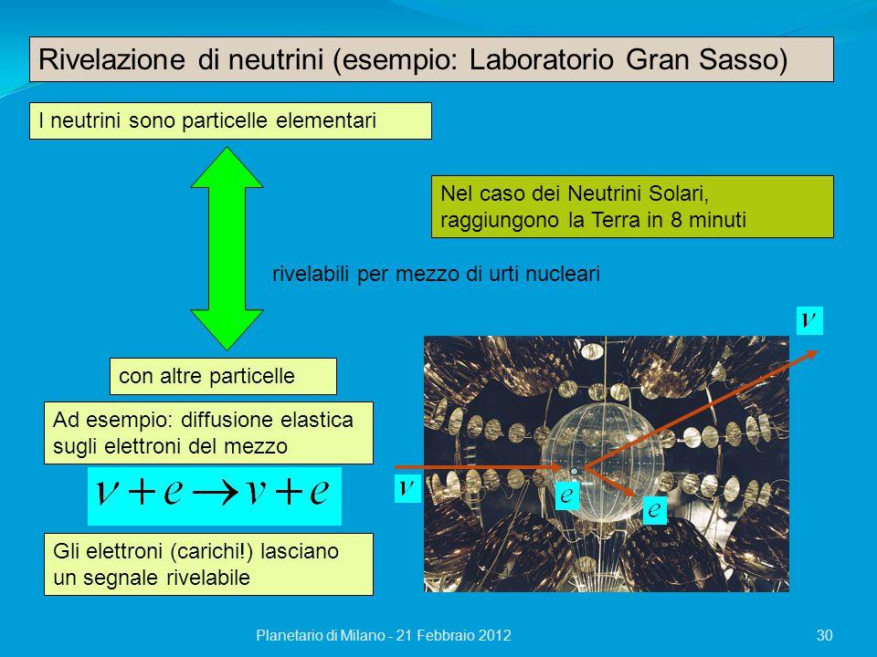 Rivelazione di neutrini (esempio: Laboratorio Gran Sasso)