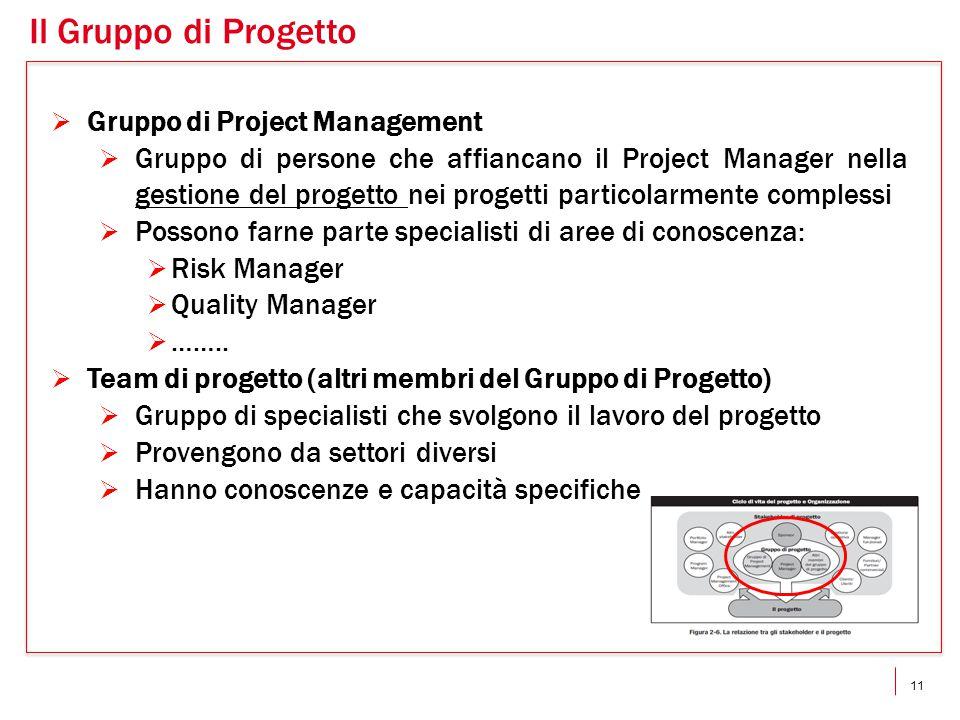 Il Gruppo di Progetto Gruppo di Project Management